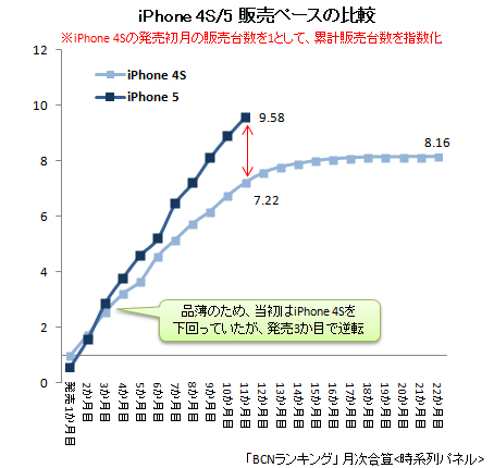 2010年6月~iphone販売推移