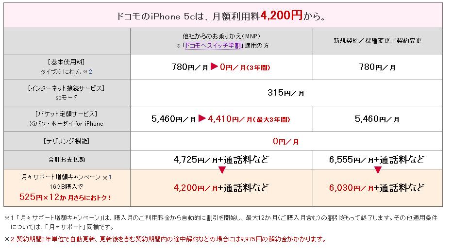 ドコモiphone5c料金プラン