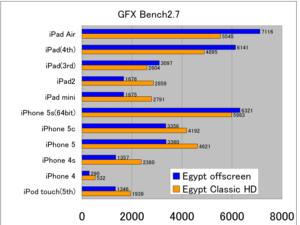 GFX Bench2.7