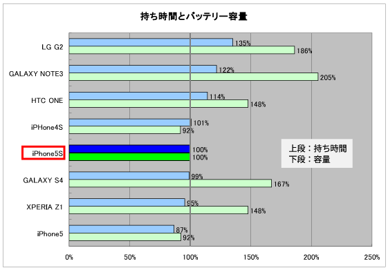 バッテリー持ち時間と容量の比較