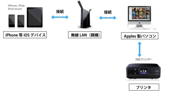 図:Mac等アップル社製パソコンを介したプリンター接続
