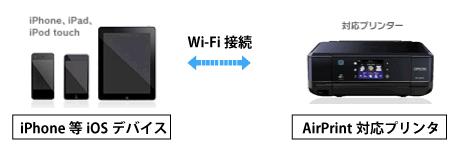 図:iPhoneとプリンターをWi-Fiで直接接続