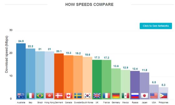 ダウンロードスピード比較