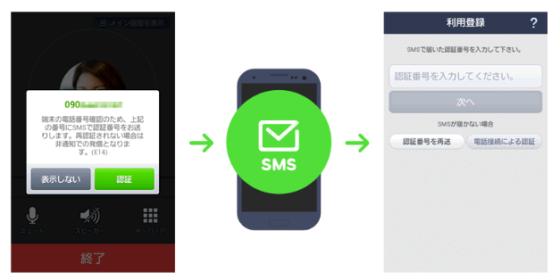 LINE電話のSNS認証方法