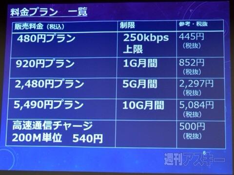 ワイヤレスゲート WiFi+SIMカードのプラン