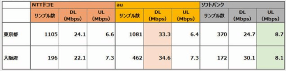 東京大阪LTE速度