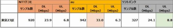 都内LTE速度(平均)