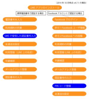 LINEアプリの初期登録手順