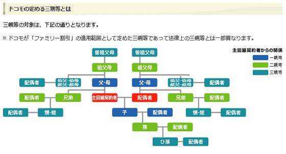 ドコモの定める3親等の図