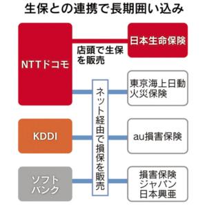 生保との連携で長期囲い込み(日本経済新聞より)