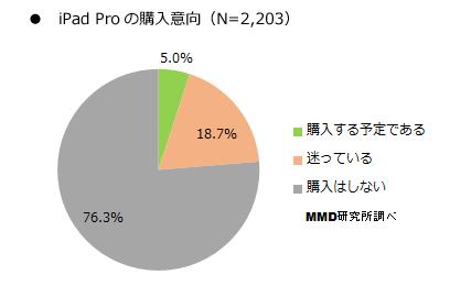 ipadpro_j購入意向調査1
