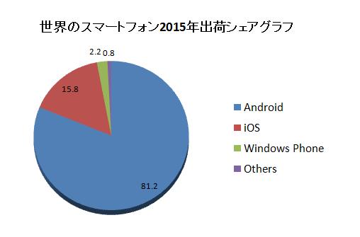 iPhoneシェアグラフ