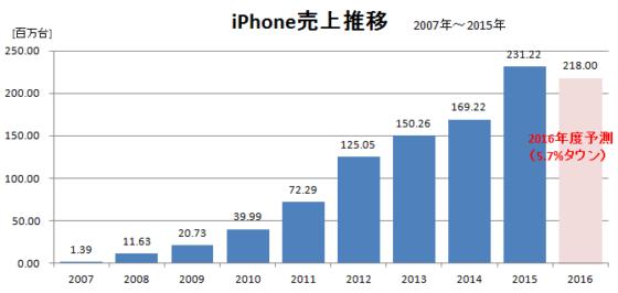 iphone売上げ推移~2015年