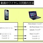iphoneの写真・動画のワイヤレス自動同期方法