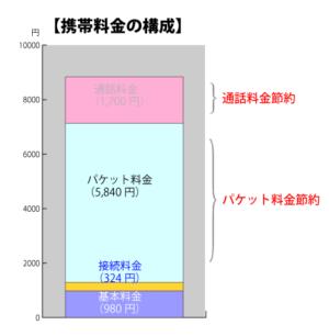 通信費の節約イメージ