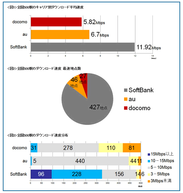 iphone5c通信速度調査結果