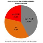 機種別ではiPhone6S 64GBが、キャリアではソフトバンクがトップ - BCNランキング調べ