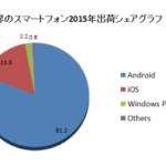 今年のiPhoneの出荷台数は2億2600万台 - IDC予測