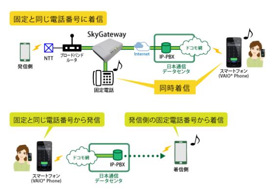 固定電話番号を使った新しいモバイルサービスの概念図