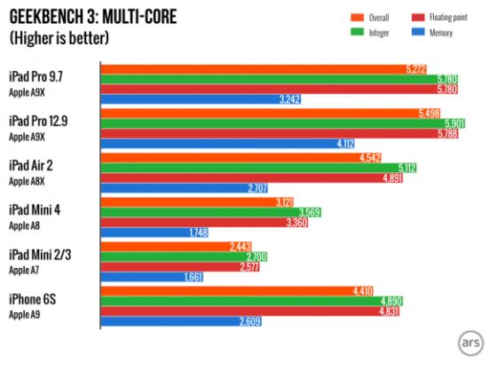 ipad_97pro_benchtest2