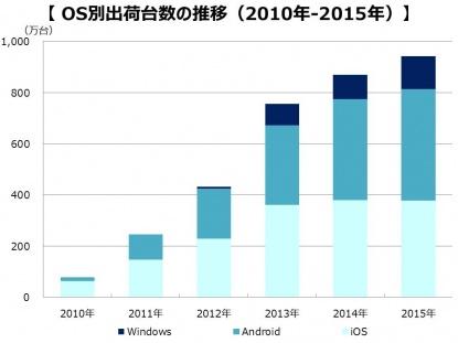 国内タブレット市場調査結果2(OS別)