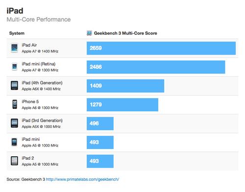 ipad_benchmark2