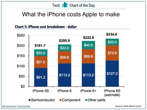 iphone_costs