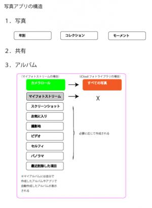 写真アプリ構造