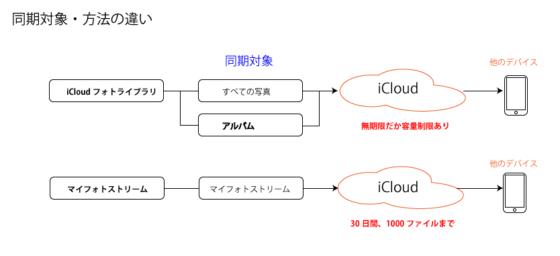 icloud_photo_lib2