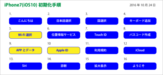 iphone7-init_process