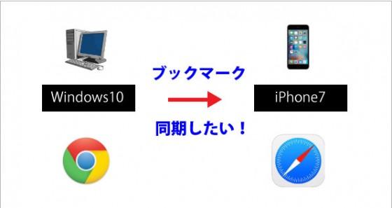 iPhoneにブックマークをインポート