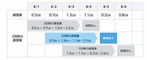 ソフトバンクによる通信制限イメージ