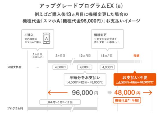 アップデートプログラムEX(a)の支払いイメージ
