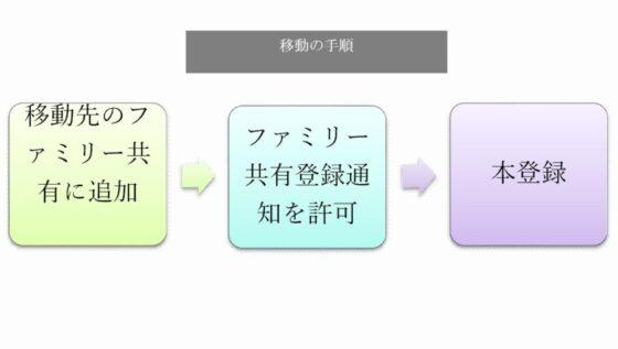 移動手順の図