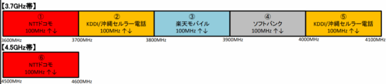 3.7GHz帯および4.5GHz帯の周波数帯割り当て状況