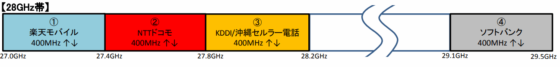 28GHz帯の周波数帯割り当て状況