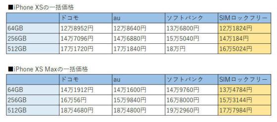 現行iPhone XS/XS Max販売価格