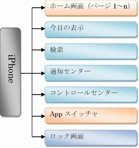 iPhoneホーム画面構成