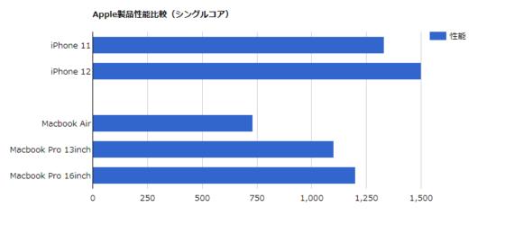 Geeibenchシングルスコア比較表