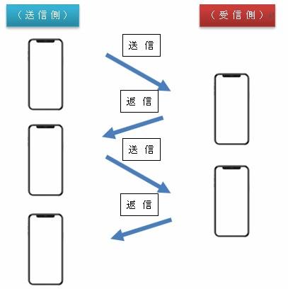 リアルタイムコミュニケーションの解説